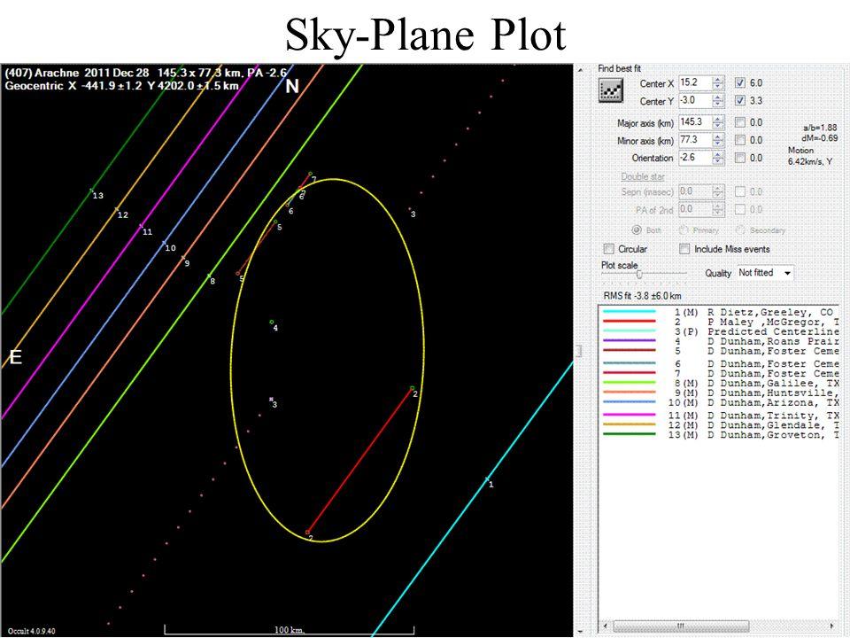 Sky-Plane Plot