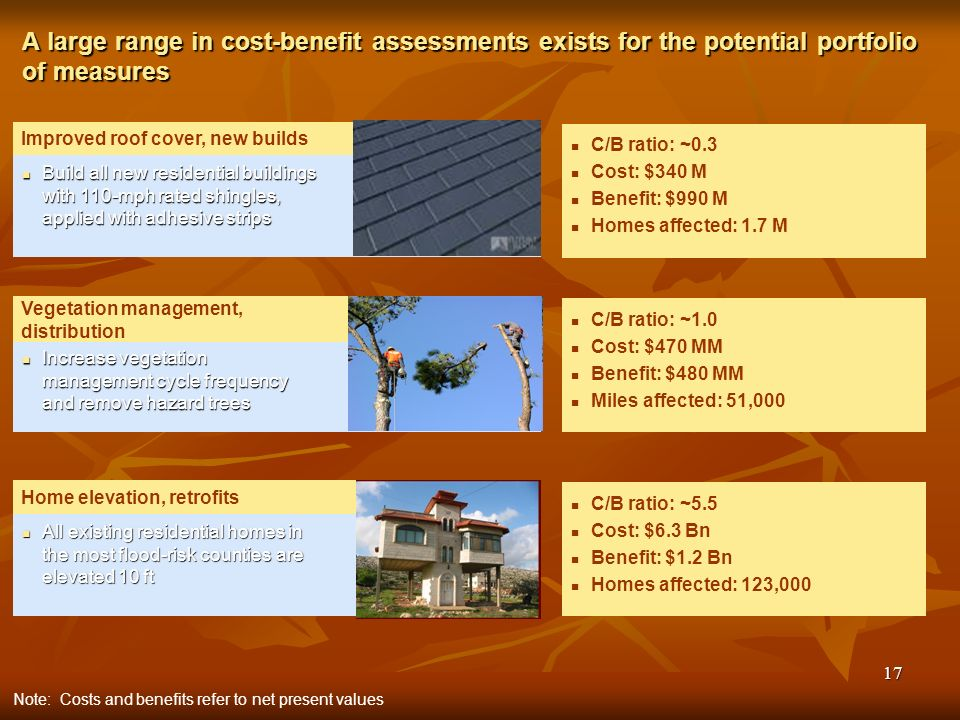 17 A large range in cost-benefit assessments exists for the potential portfolio of measures Note: Costs and benefits refer to net present values Build all new residential buildings with 110-mph rated shingles, applied with adhesive strips Build all new residential buildings with 110-mph rated shingles, applied with adhesive strips Improved roof cover, new builds C/B ratio: ~0.3 Cost: $340 M Benefit: $990 M Homes affected: 1.7 M Increase vegetation management cycle frequency and remove hazard trees Increase vegetation management cycle frequency and remove hazard trees Vegetation management, distribution C/B ratio: ~1.0 Cost: $470 MM Benefit: $480 MM Miles affected: 51,000 All existing residential homes in the most flood-risk counties are elevated 10 ft All existing residential homes in the most flood-risk counties are elevated 10 ft Home elevation, retrofits C/B ratio: ~5.5 Cost: $6.3 Bn Benefit: $1.2 Bn Homes affected: 123,000