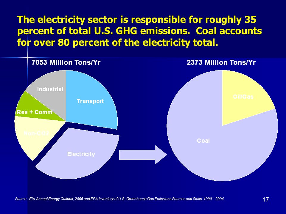 17 The electricity sector is responsible for roughly 35 percent of total U.S.