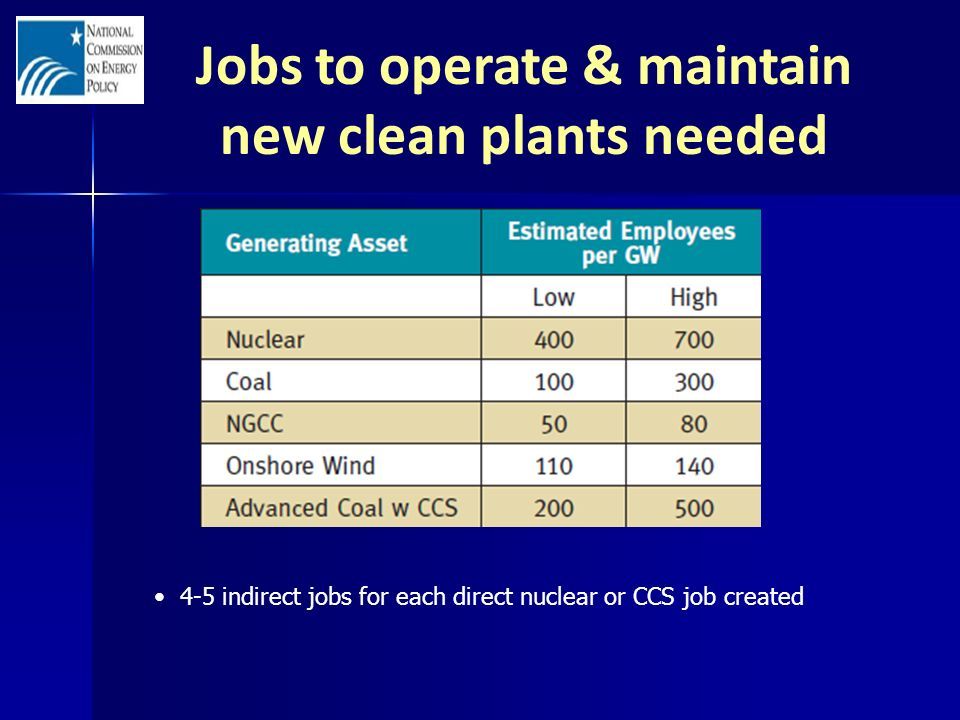 Jobs to operate & maintain new clean plants needed 4-5 indirect jobs for each direct nuclear or CCS job created