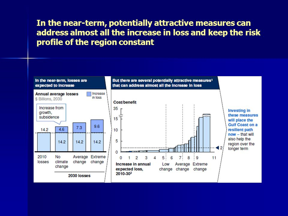 In the near-term, potentially attractive measures can address almost all the increase in loss and keep the risk profile of the region constant