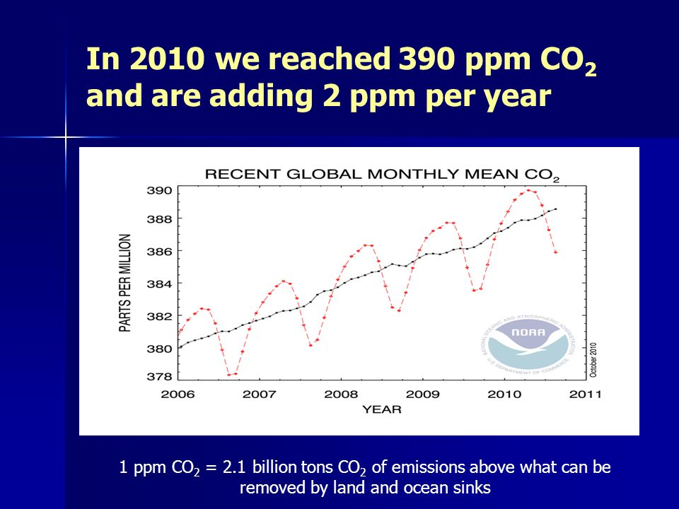 In 2010 we reached 390 ppm CO 2 and are adding 2 ppm per year 1 ppm CO 2 = 2.1 billion tons CO 2 of emissions above what can be removed by land and ocean sinks