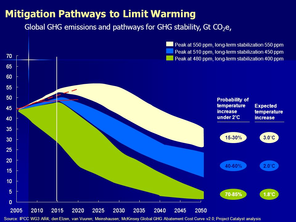 Effectively addressing climate risk through adaptation First comprehensive analysis of climate risks and adaptation economics along the U.S.