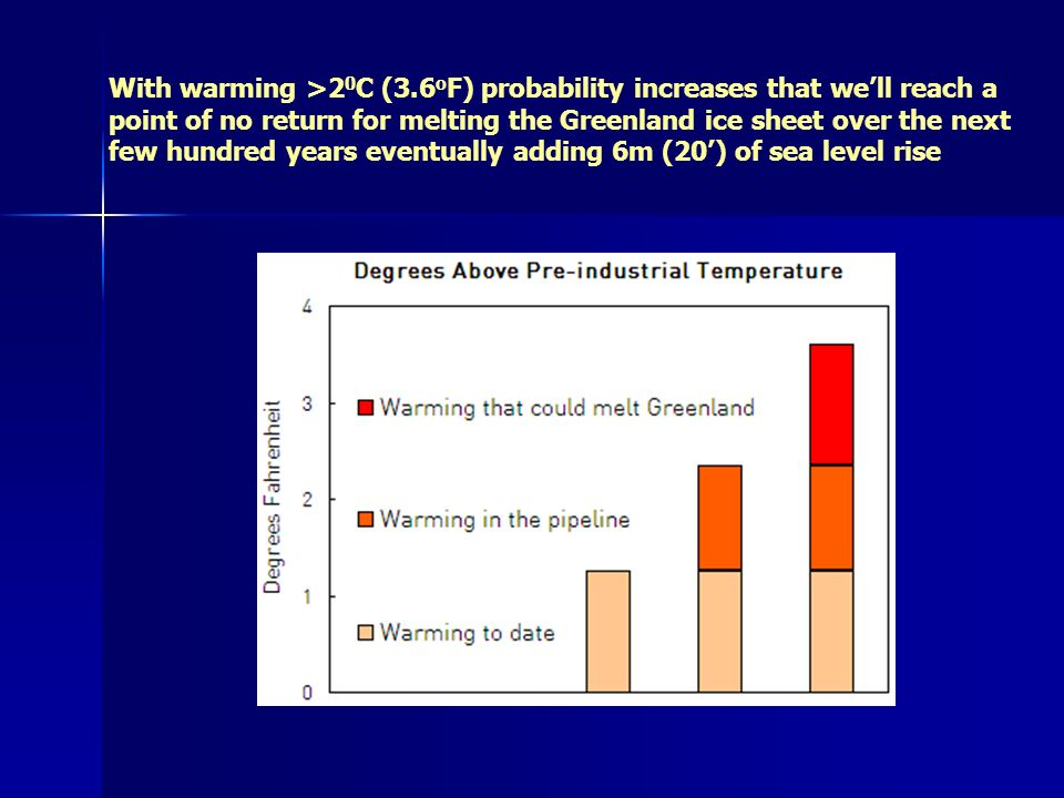 With warming >2 0 C (3.6 o F) probability increases that well reach a point of no return for melting the Greenland ice sheet over the next few hundred years eventually adding 6m (20) of sea level rise