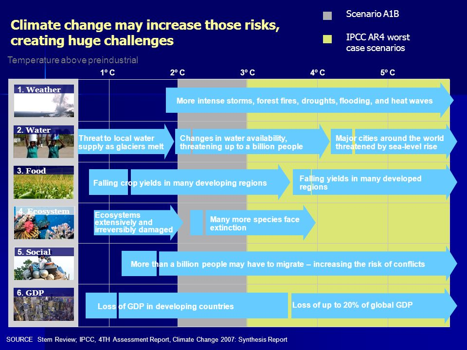 Quick Facts on Context of Climate Risks in the Gulf Coast