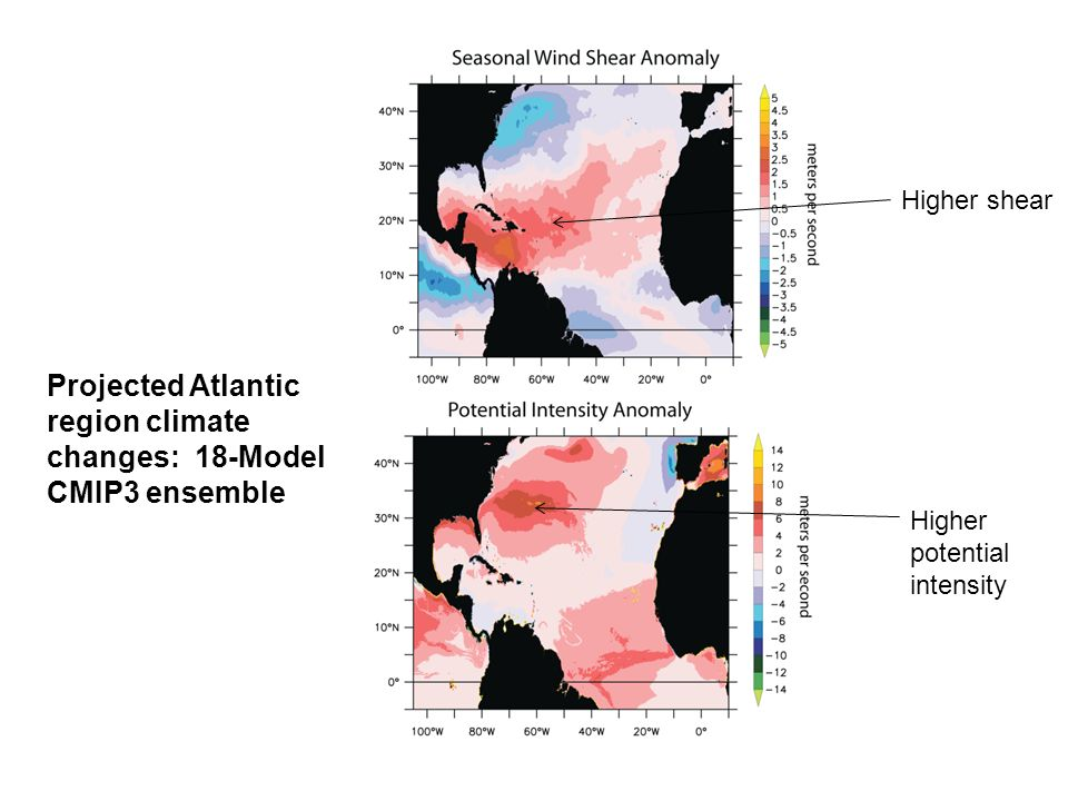 Projected Atlantic region climate changes: 18-Model CMIP3 ensemble Higher shear Higher potential intensity