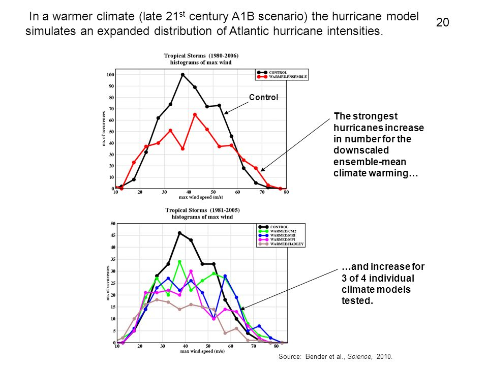 20 In a warmer climate (late 21 st century A1B scenario) the hurricane model simulates an expanded distribution of Atlantic hurricane intensities. The