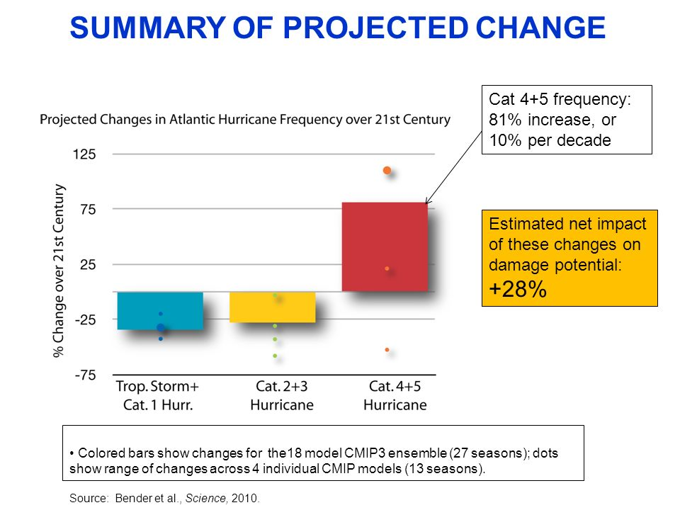SUMMARY OF PROJECTED CHANGE Colored bars show changes for the18 model CMIP3 ensemble (27 seasons); dots show range of changes across 4 individual CMIP