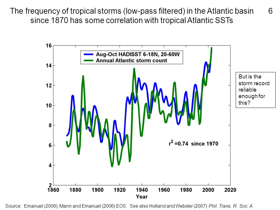 The frequency of tropical storms (low-pass filtered) in the Atlantic basin since 1870 has some correlation with tropical Atlantic SSTs Source: Emanuel