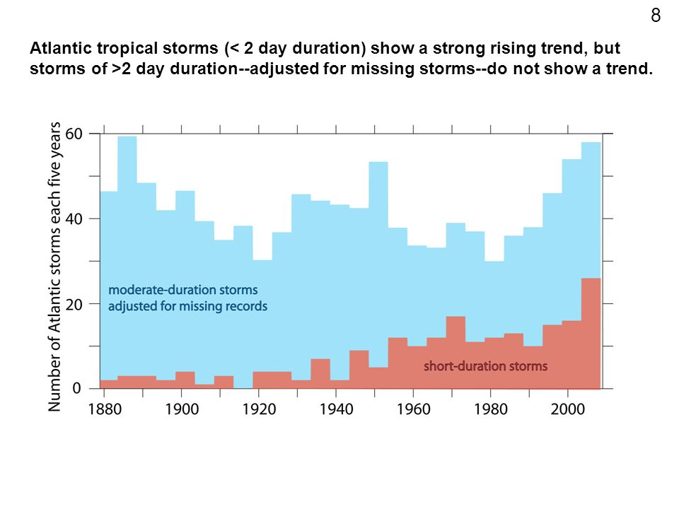 Atlantic tropical storms ( 2 day duration--adjusted for missing storms--do not show a trend. 8