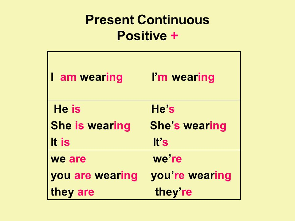 Present Continuous Positive + I am wearing Im wearing He is Hes She is wearing Shes wearing It is Its we are were you are wearing youre wearing they a