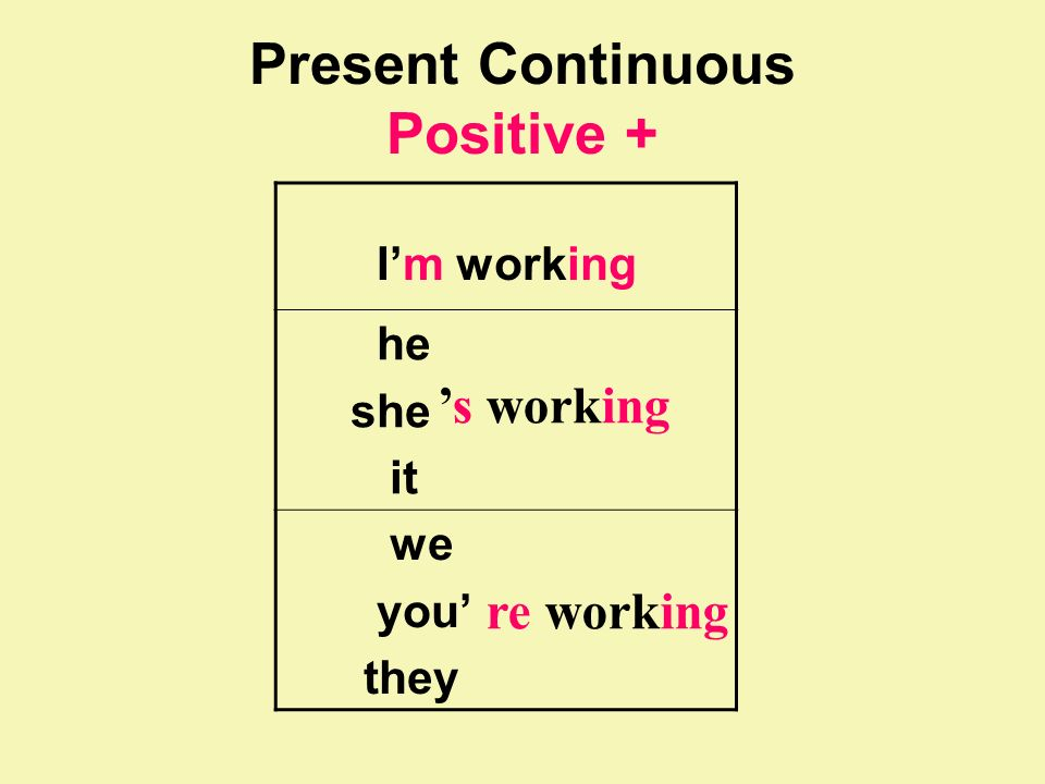Present Continuous Positive + Im working he she it we you they s working re working