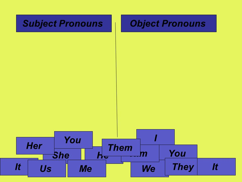 I HeShe It You We They Me Her Him Us Them You It Subject PronounsObject Pronouns