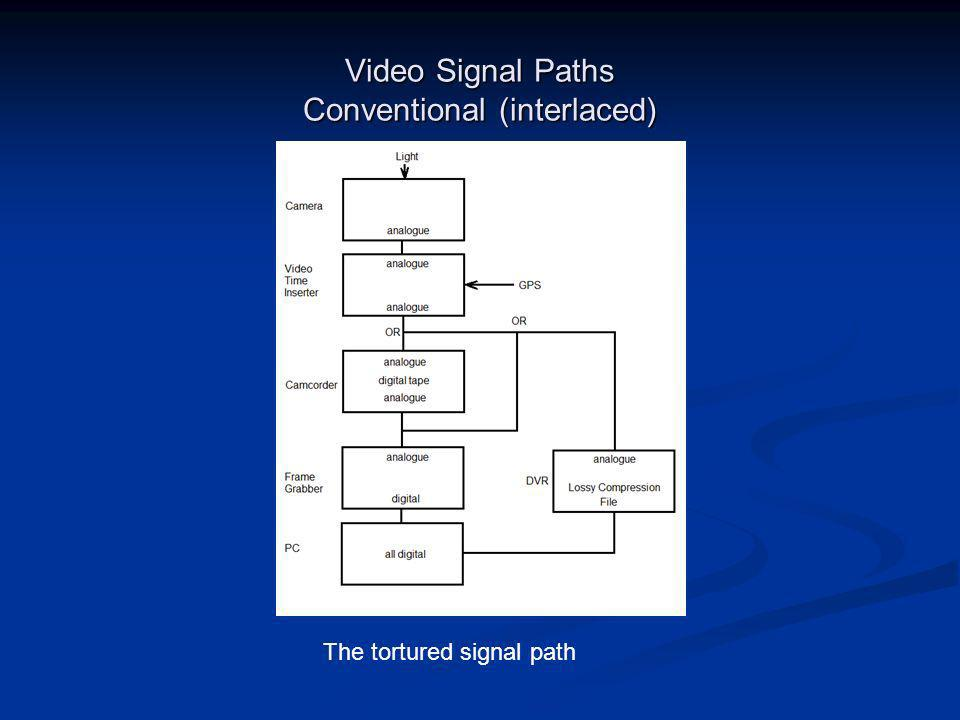 Video Signal Paths Conventional (interlaced) The tortured signal path