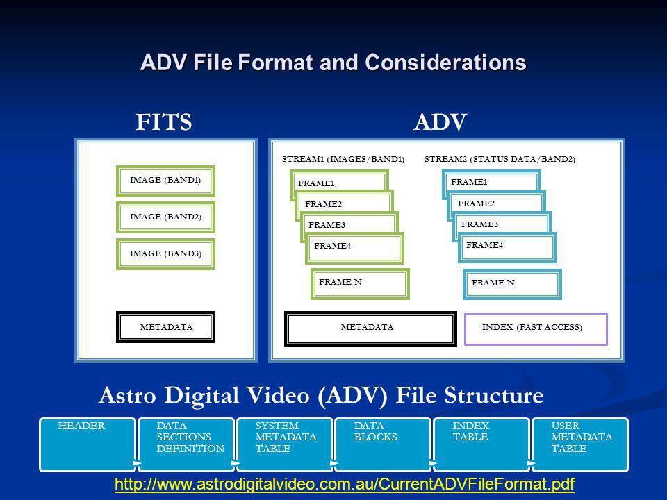 ADV File Format and Considerations HEADER DATA SECTIONS DEFINITION SYSTEM METADATA TABLE DATA BLOCKS INDEX TABLE USER METADATA TABLE IMAGE (BAND2) IMA