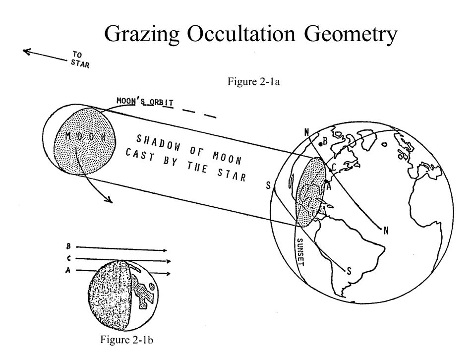 Grazing Occultation Geometry
