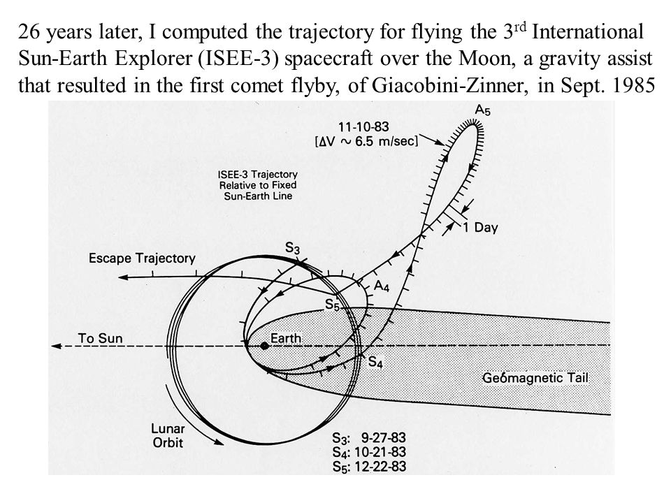 26 years later, I computed the trajectory for flying the 3 rd International Sun-Earth Explorer (ISEE-3) spacecraft over the Moon, a gravity assist that resulted in the first comet flyby, of Giacobini-Zinner, in Sept.