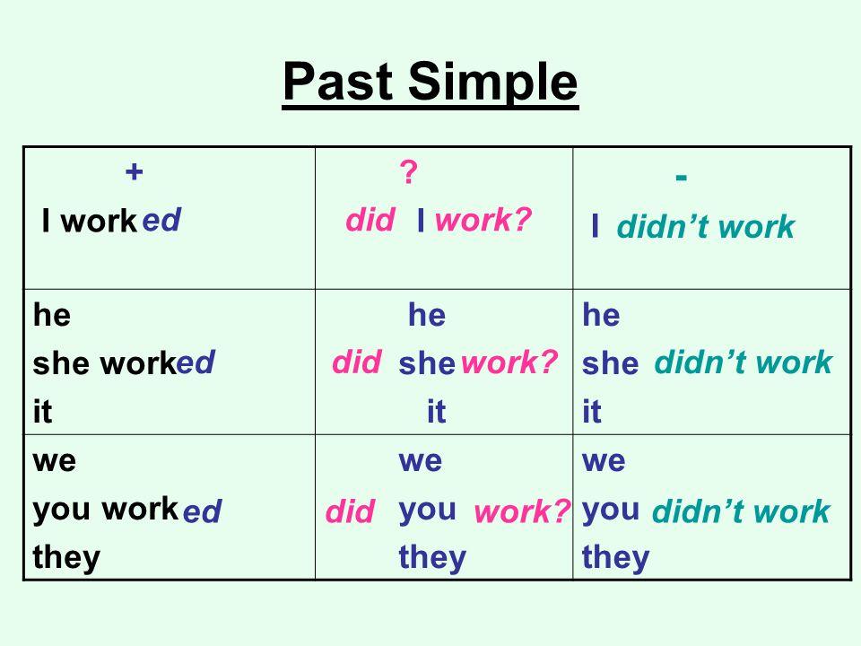 Past Simple + I work ? I - I he she work it he she it he she it we you work they we you they we you they ed did did did didnt work work? didnt work