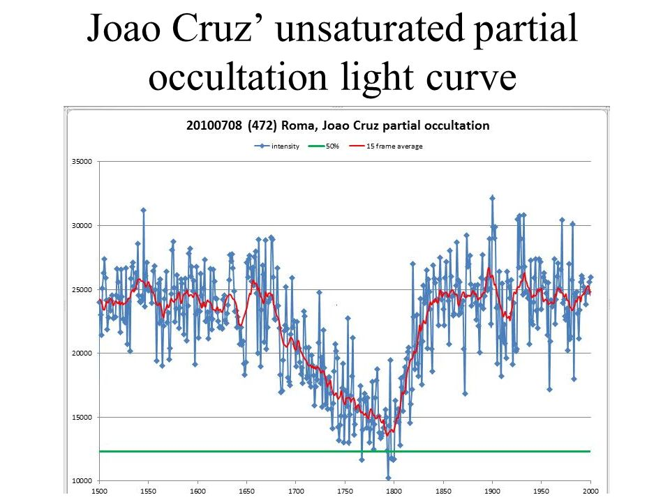 Joao Cruz unsaturated partial occultation light curve