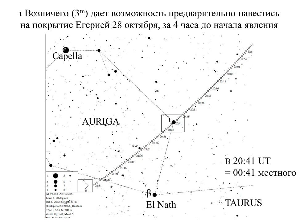 Возничего (3 m ) дает возможность предварительно навестись на покрытие Егерией 28 октября, за 4 часа до начала явления B 20:41 UT = 00:41 местного Capella El Nath AURIGA TAURUS
