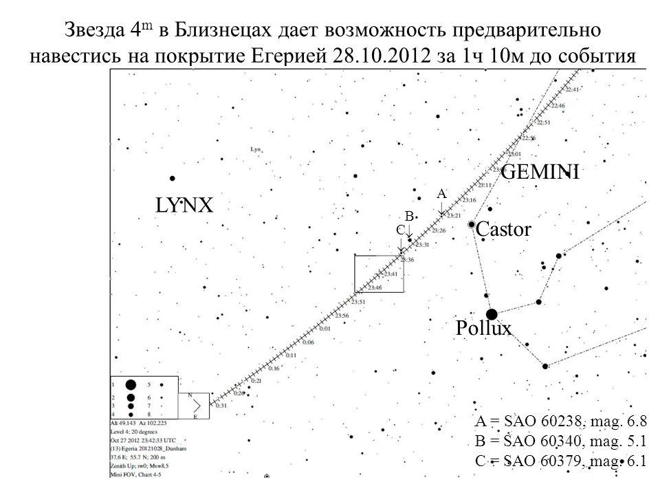 Звезда 4 m в Близнецах дает возможность предварительно навестись на покрытие Егерией 28.10.2012 за 1ч 10м до события Castor Pollux GEMINI LYNX A B C A = SAO 60238, mag.