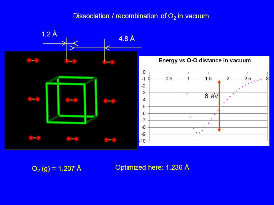 Dissociation / recombination of O 2 in vacuum 1.2 Å 4.8 Å 8 eV O 2 (g) = 1.207 Å Optimized here: 1.236 Å
