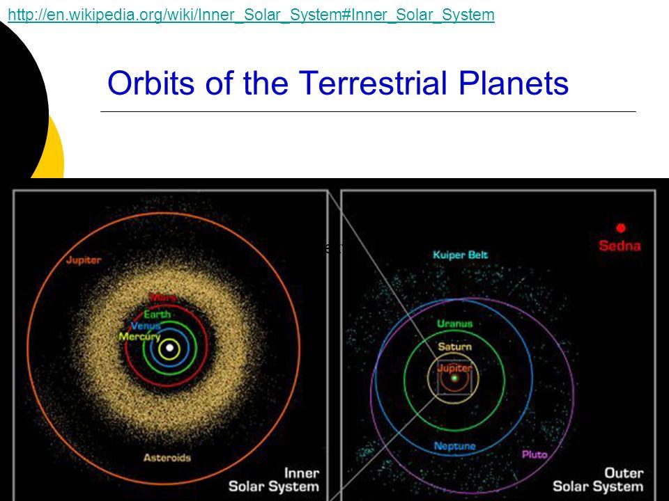 Orbits of the Terrestrial Planets Text http://en.wikipedia.org/wiki/Inner_Solar_System#Inner_Solar_System