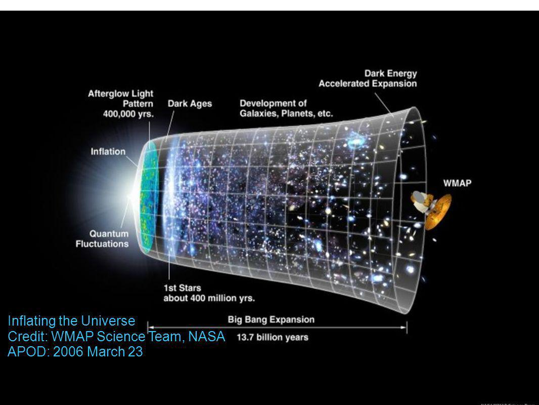 Inflating the Universe Credit: WMAP Science Team, NASA APOD: 2006 March 23