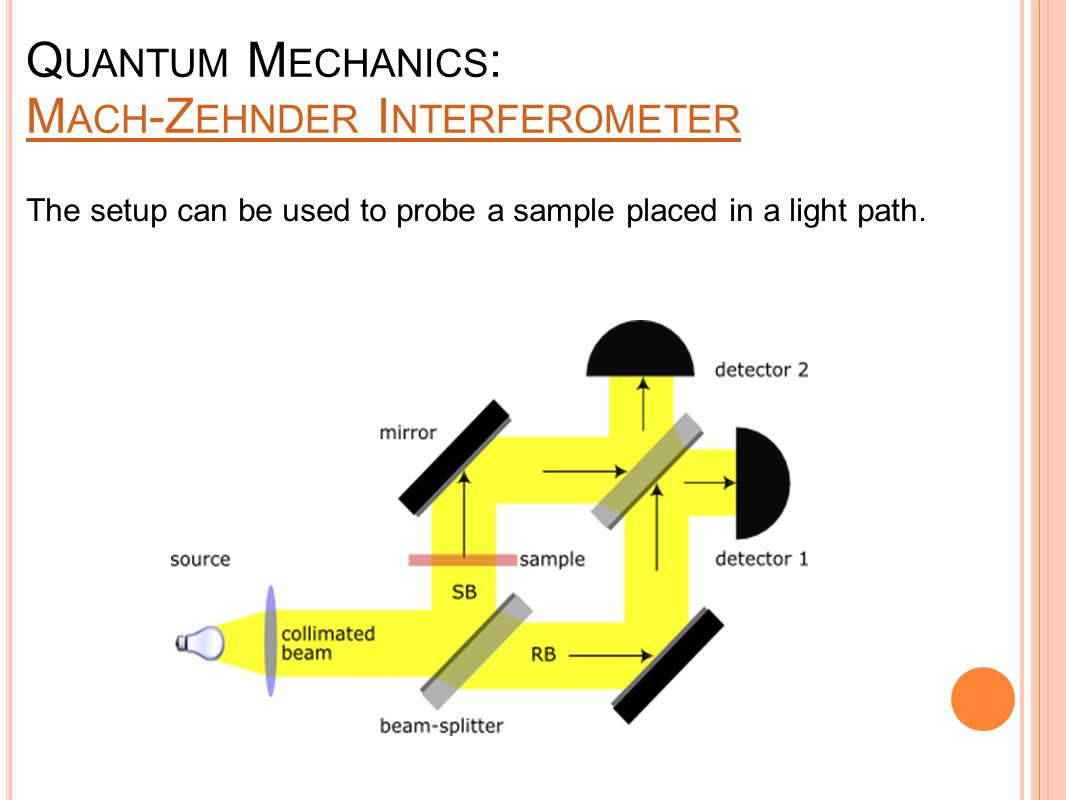 Q UANTUM M ECHANICS : M ACH -Z EHNDER I NTERFEROMETER M ACH -Z EHNDER I NTERFEROMETER The setup can be used to probe a sample placed in a light path.