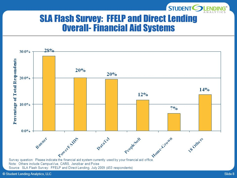 Slide 8© Student Lending Analytics, LLC SLA Flash Survey: FFELP and Direct Lending Overall- Financial Aid Systems Survey question: Please indicate the financial aid system currently used by your financial aid office.