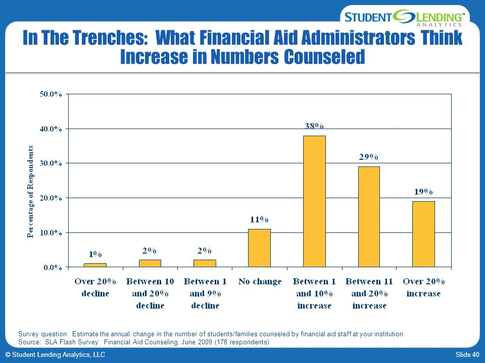 Slide 40© Student Lending Analytics, LLC In The Trenches: What Financial Aid Administrators Think Increase in Numbers Counseled Survey question: Estim