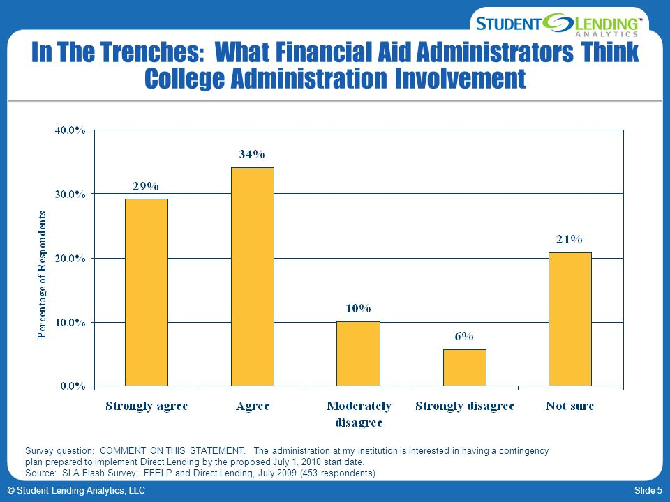 Slide 5© Student Lending Analytics, LLC In The Trenches: What Financial Aid Administrators Think College Administration Involvement Survey question: C