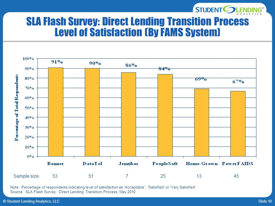 Slide 10© Student Lending Analytics, LLC SLA Flash Survey: Direct Lending Transition Process Level of Satisfaction (By FAMS System) Note: Percentage o