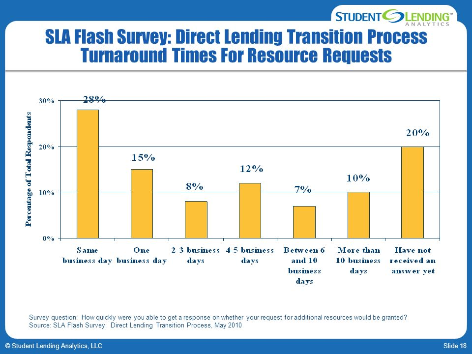Slide 18© Student Lending Analytics, LLC SLA Flash Survey: Direct Lending Transition Process Turnaround Times For Resource Requests Survey question: H