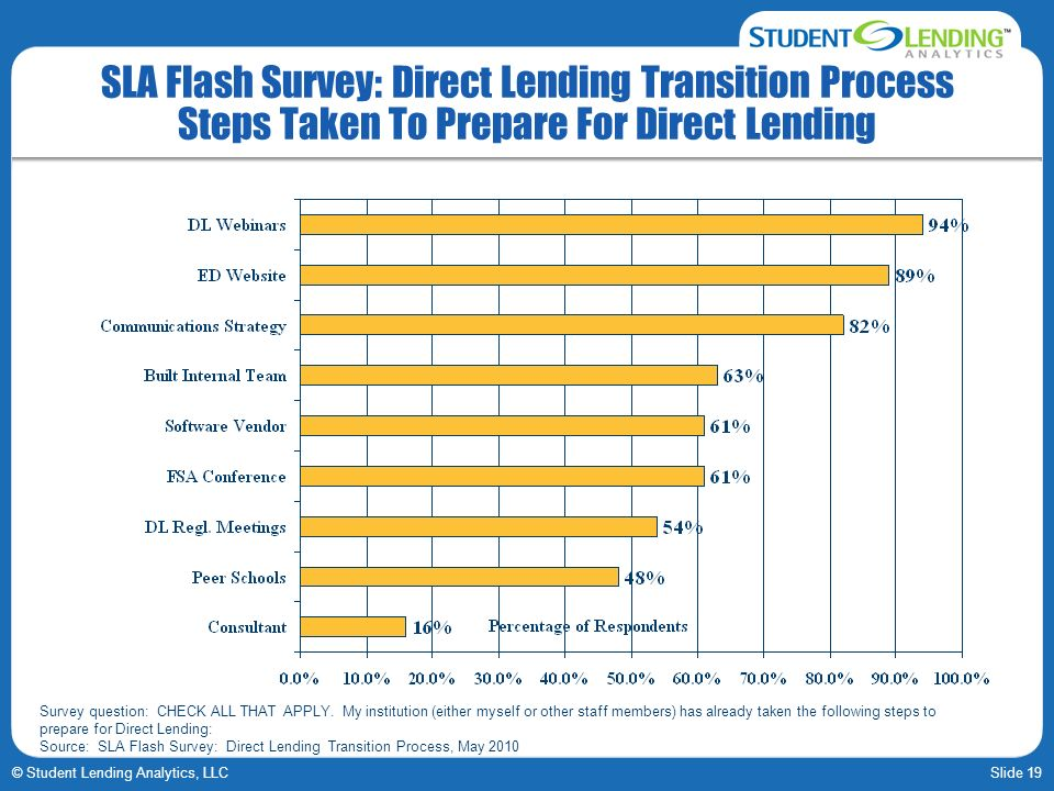 Slide 19© Student Lending Analytics, LLC SLA Flash Survey: Direct Lending Transition Process Steps Taken To Prepare For Direct Lending Survey question: CHECK ALL THAT APPLY.