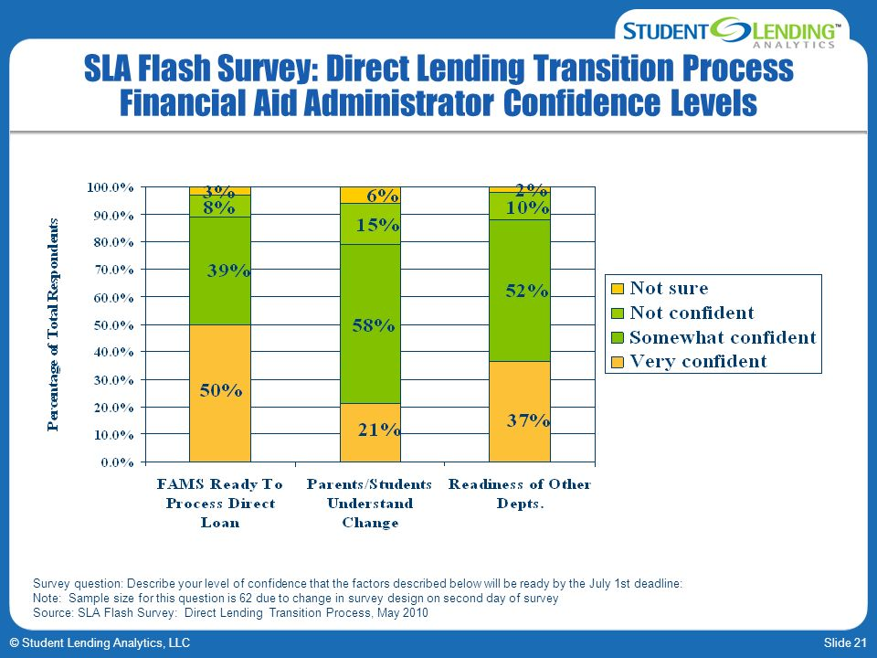 Slide 21© Student Lending Analytics, LLC SLA Flash Survey: Direct Lending Transition Process Financial Aid Administrator Confidence Levels Survey question: Describe your level of confidence that the factors described below will be ready by the July 1st deadline: Note: Sample size for this question is 62 due to change in survey design on second day of survey Source: SLA Flash Survey: Direct Lending Transition Process, May 2010