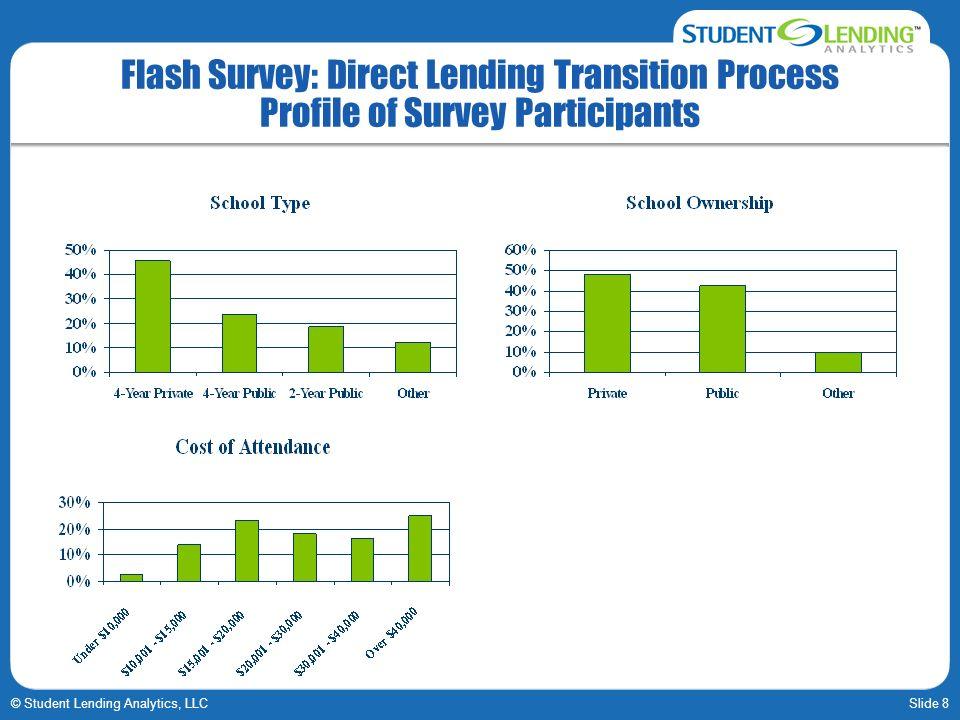 Slide 8© Student Lending Analytics, LLC Flash Survey: Direct Lending Transition Process Profile of Survey Participants