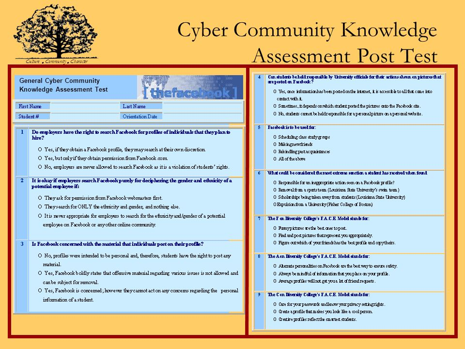 Cyber Community Knowledge Assessment Post Test General Cyber Community Knowledge Assessment Test Culture Community Character