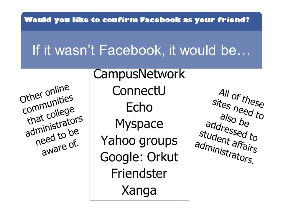 Would you like to confirm Facebook as your friend? If it wasnt Facebook, it would be… CampusNetwork ConnectU Echo Myspace Yahoo groups Google: Orkut F