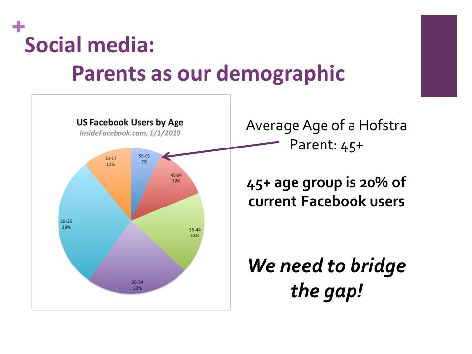 + Social media: Parents as our demographic Average Age of a Hofstra Parent: 45+ 45+ age group is 20% of current Facebook users We need to bridge the gap!