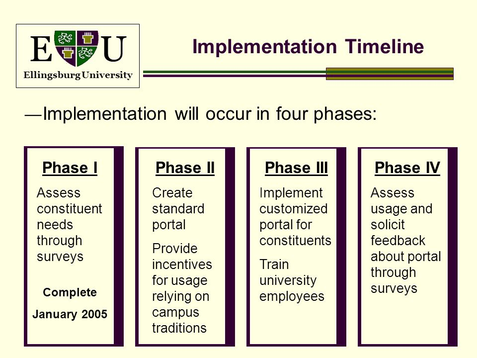 E U Ellingsburg University Implementation Timeline Implementation will occur in four phases: Phase I Assess constituent needs through surveys Phase II