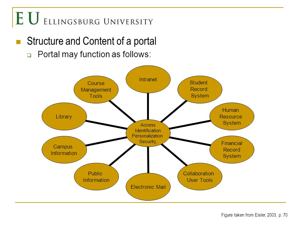 Structure and Content of a portal Portal may function as follows: Access Identification Personalization Security Intranet Student Record System Human Resource System Financial Record System Collaboration User Tools Electronic Mail Public Information Campus Information Library Course Management Tools Figure taken from Eisler, 2003, p.