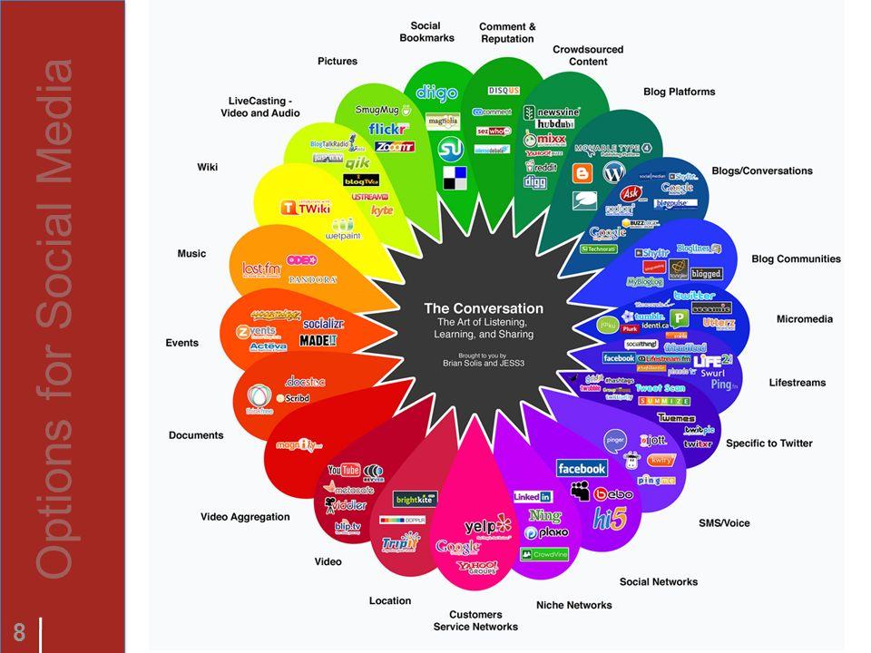 8 Options for Social Media