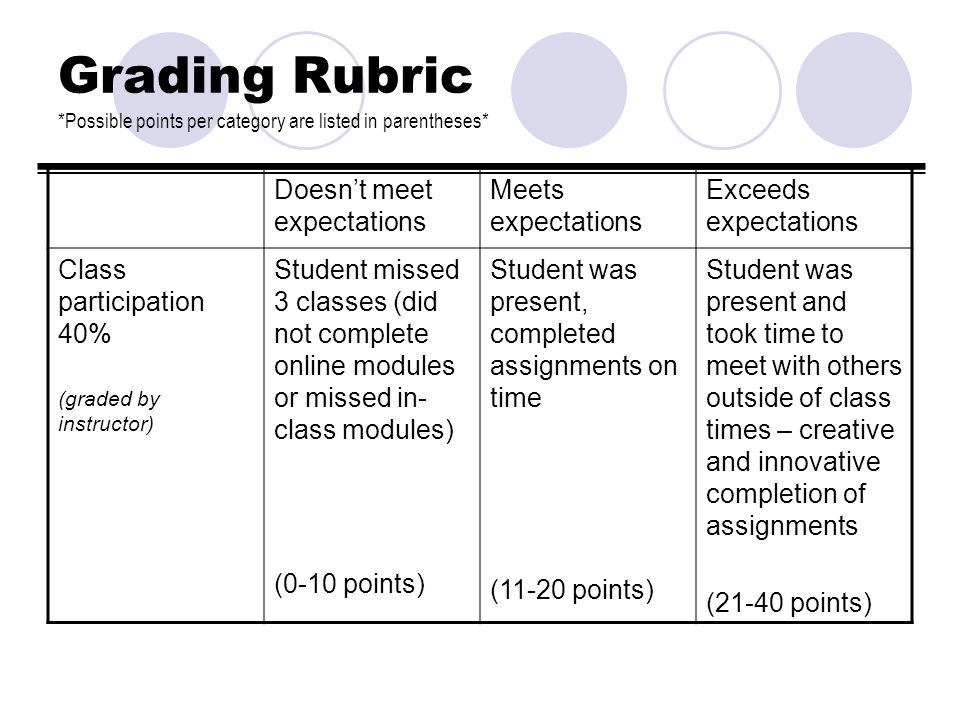 Grading Rubric *Possible points per category are listed in parentheses* Doesnt meet expectations Meets expectations Exceeds expectations Class partici
