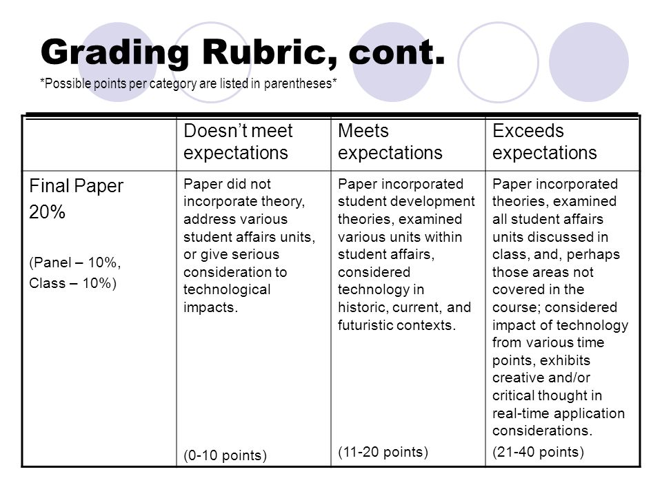 Grading Rubric, cont. *Possible points per category are listed in parentheses* Doesnt meet expectations Meets expectations Exceeds expectations Final