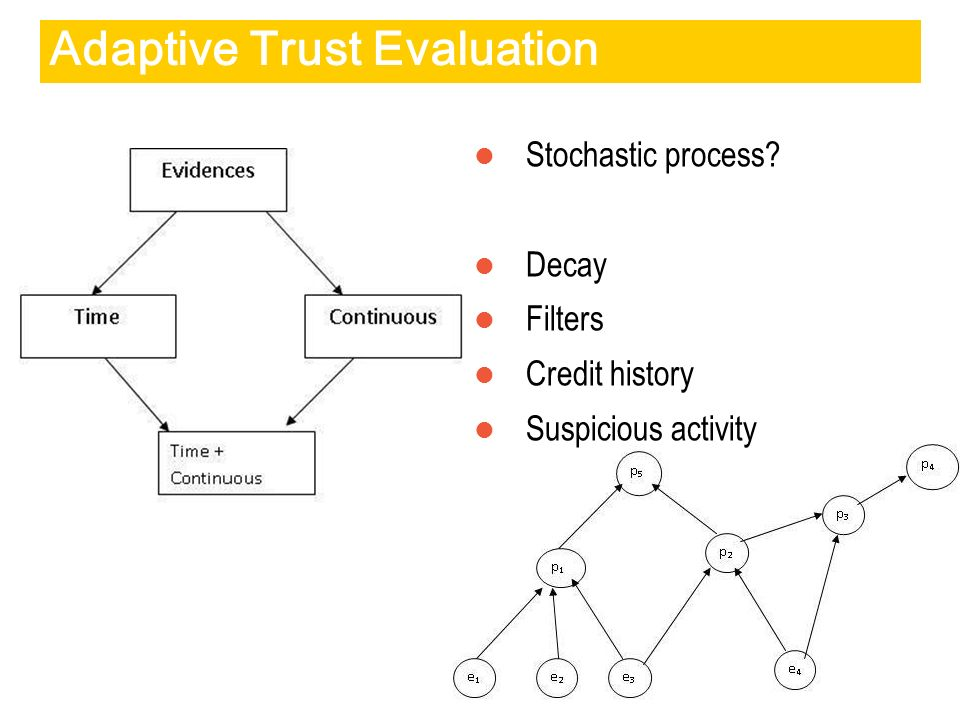 Adaptive Trust Evaluation Stochastic process? Decay Filters Credit history Suspicious activity