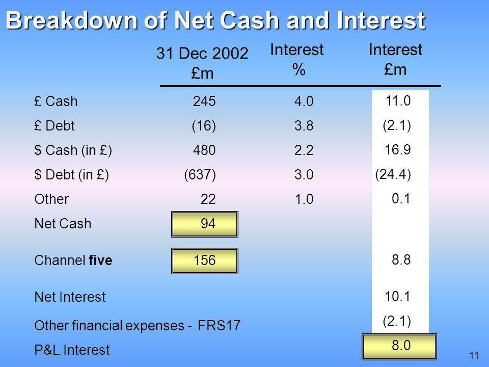 £ Cash £ Debt $ Cash (in £) $ Debt (in £) Other Net Cash Channel five Net Interest Other financial expenses - FRS17 P&L Interest Breakdown of Net Cash and Interest Interest % 31 Dec 2002 £m Interest £m 245 (16) 480 (637) 22 94 156 4.0 3.8 2.2 3.0 1.0 11.0 (2.1) 16.9 (24.4) 0.1 8.8 10.1 (2.1) 8.0 11