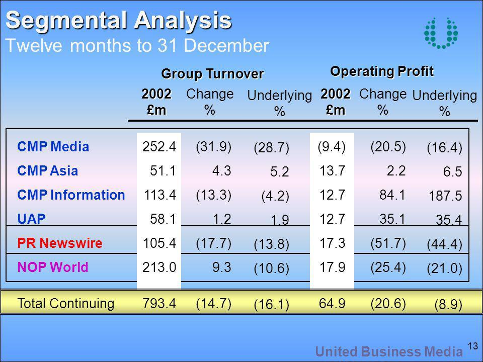 United Business Media 13 Segmental Analysis Segmental Analysis Twelve months to 31 December2002£m2002£m Group Turnover Operating Profit Change % Change % Underlying % Underlying % CMP Media CMP Asia CMP Information UAP PR Newswire NOP World Total Continuing (31.9) 4.3 (13.3) 1.2 (17.7) 9.3 (14.7) (9.4) (20.5) (51.7) (25.4) (20.6) (28.7) 5.2 (4.2) 1.9 (13.8) (10.6) (16.1) (16.4) (44.4) (21.0) (8.9)