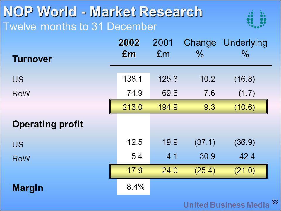 United Business Media 33 NOP World - Market Research NOP World - Market Research Twelve months to 31 December2002£m 2001 £m Change % Underlying % Turnover US RoW Operating profit US RoW Margin 138.1 74.9 213.0 12.5 5.4 17.9 8.4% 125.3 69.6 194.9 19.9 4.1 24.0 10.2 7.6 9.3 (37.1) 30.9 (25.4) (16.8) (1.7) (10.6) (36.9) 42.4 (21.0)