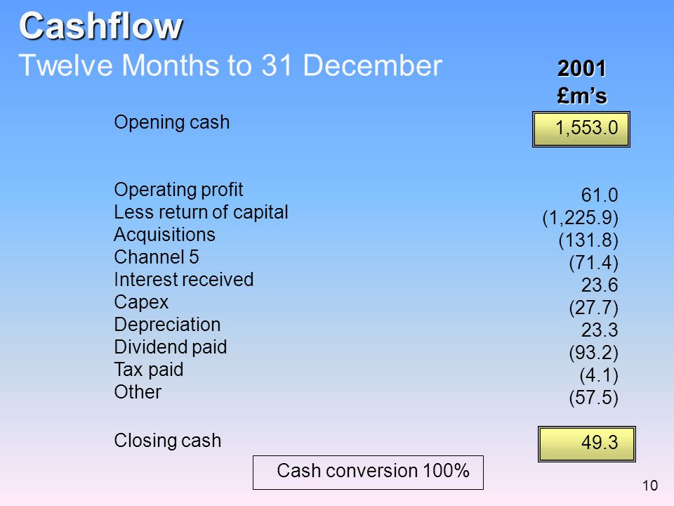 Opening cash Operating profit Less return of capital Acquisitions Channel 5 Interest received Capex Depreciation Dividend paid Tax paid Other Closing cash Cashflow Cashflow Twelve Months to 31 December2001£ms 1,553.0 61.0 (1,225.9) (131.8) (71.4) 23.6 (27.7) 23.3 (93.2) (4.1) (57.5) 49.3 10 Cash conversion 100%